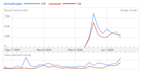 Google Trends for the Iranian Election (Iran)
