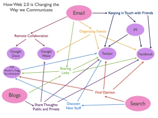 How Web 2.0 is Changing the Way we Communicate