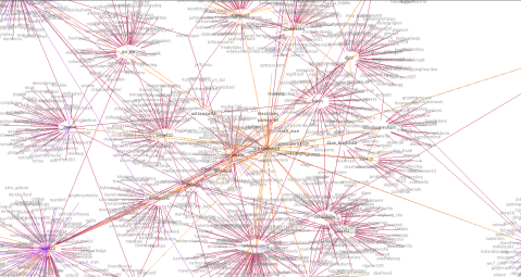 My Twitter Conversation Graph with distance coloring and algorithm modifications