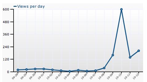 Blog Traffic - Crikey!