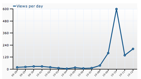 Blog Traffic - Crikey!