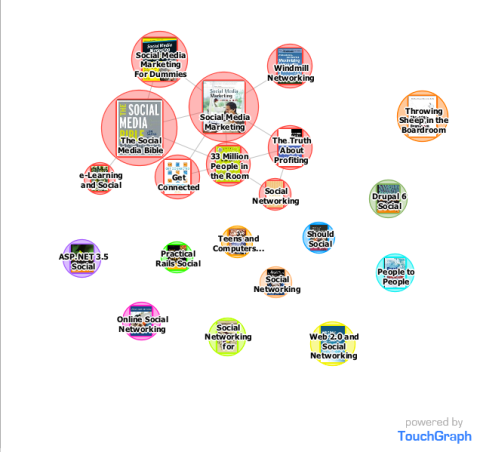 """""""social networking"""" on Amazon - using TouchGraph"""